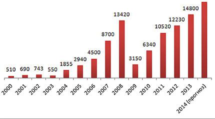 Импорт китайской спецтехники (млн $)